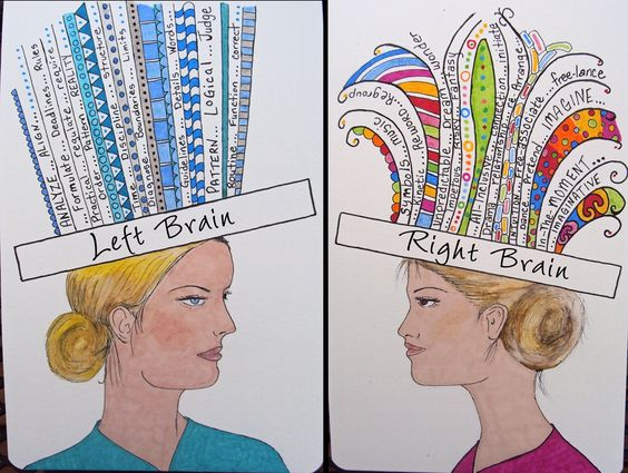 תמונה מחולקת לשניים. בכל צד אישה עם כתר שמתאר מה יש בצד של המוח שלה-בימין צד ימין של המוח בשמאל צד שמאל שלו.